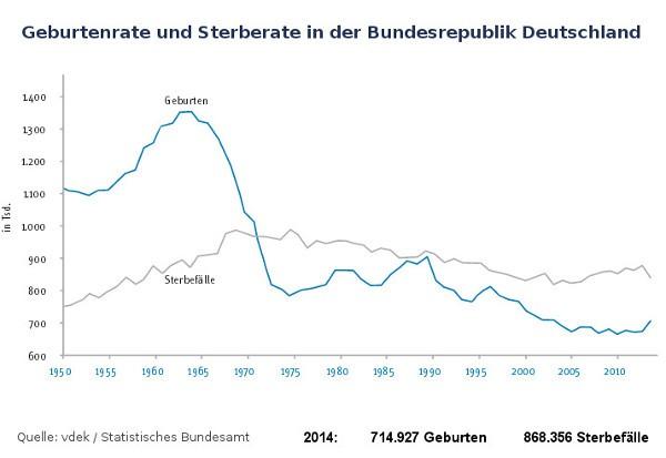 Geburten- und Sterbefälle in Deutschland ab 1950