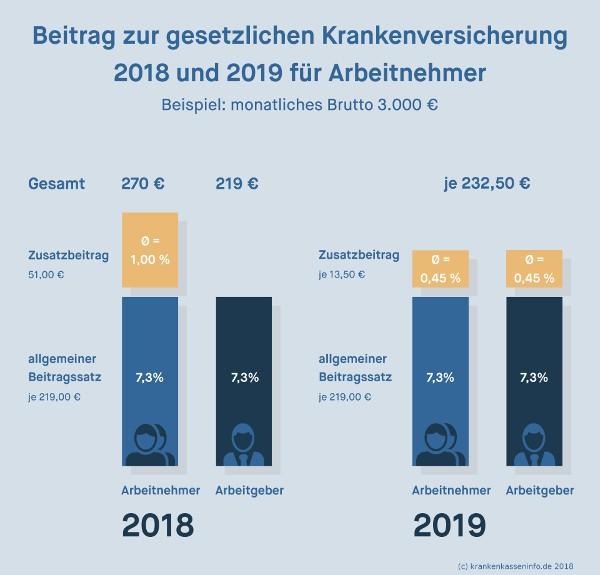 Krankenkassenbeitrag für Arbeitnehmer 2018 und 1019