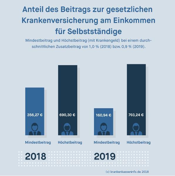 GKV-Mindestbeitrag bei Selbstständigen 2018 und 2019