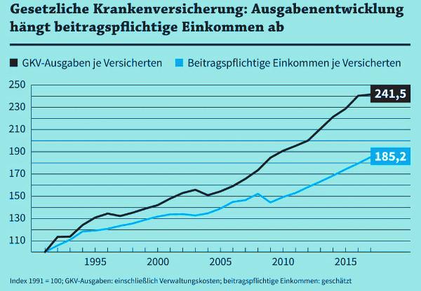 Entwicklung von Einnahmen und Ausgaben in der GKV