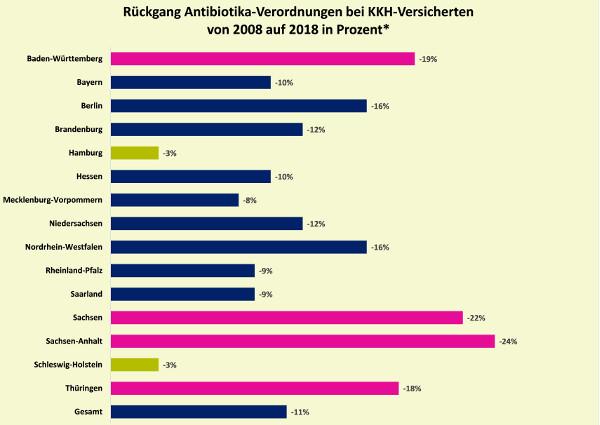 Rückgang der verordnungen von Antibiotika 2008-2018