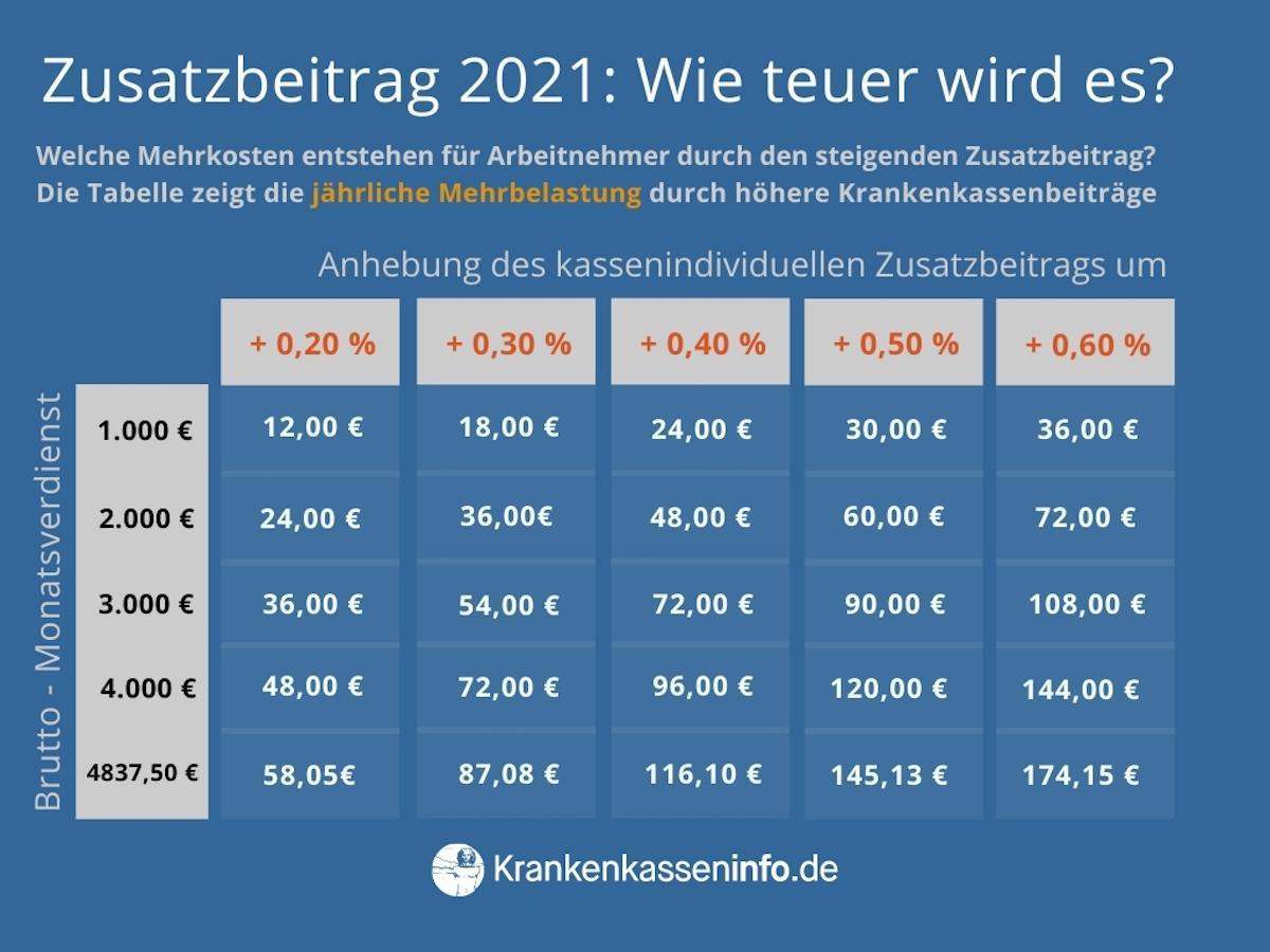 Zusatzbeitrag 2021 - Mehrbelastung durch Zusatzbeitragserhöhung