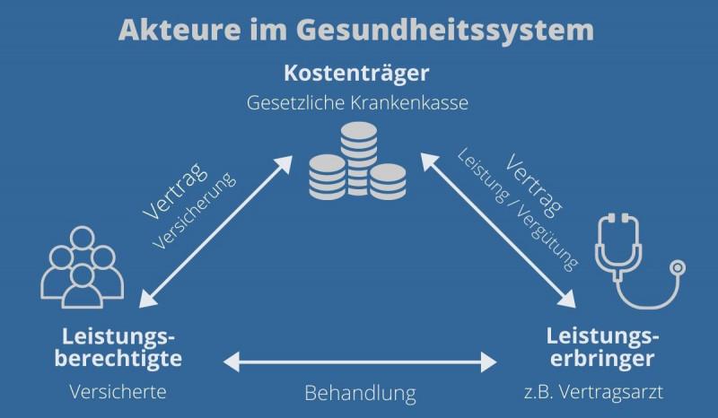 Leistungserbringer im GKV-System