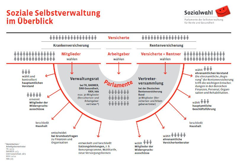 Struktur der Selbstverwaltung - Sozialwahlen und Parlamente